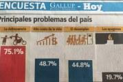 Crece preocupación por inseguridad ciudadana en la RD, según encuesta